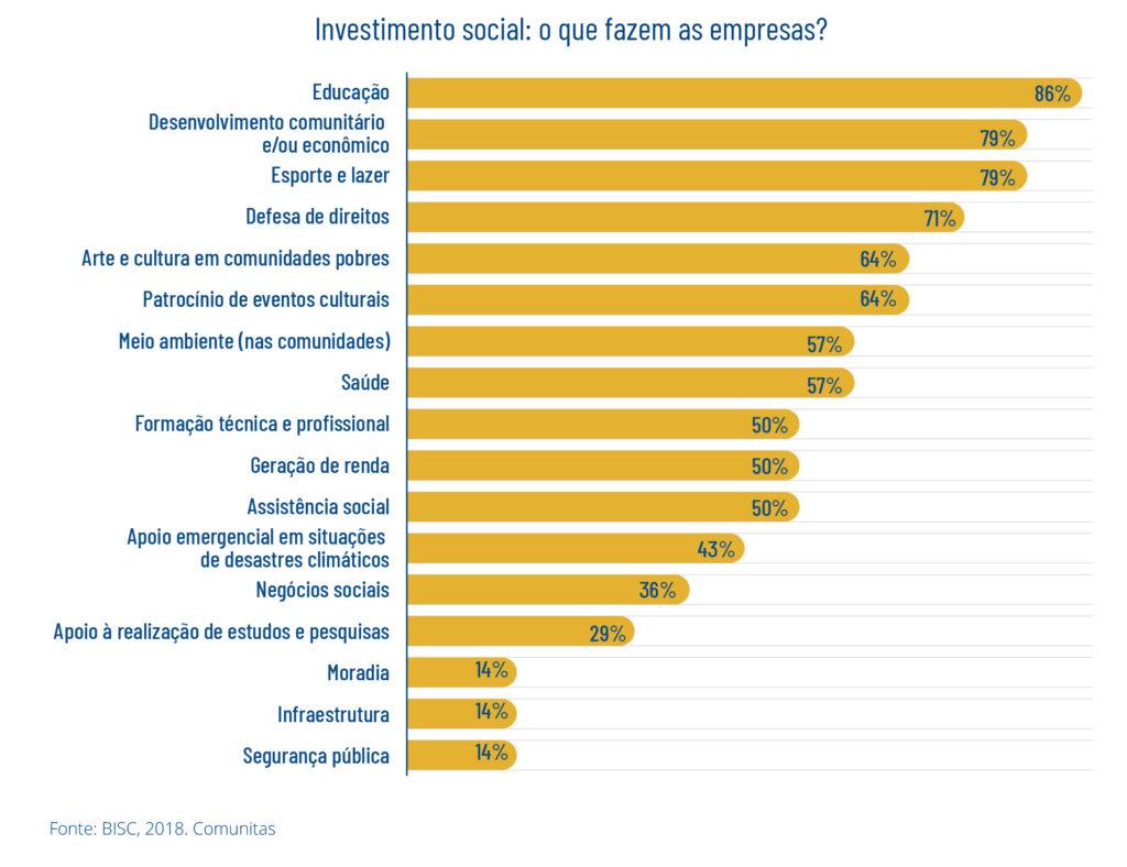 Investimento social: o que fazem as empresas