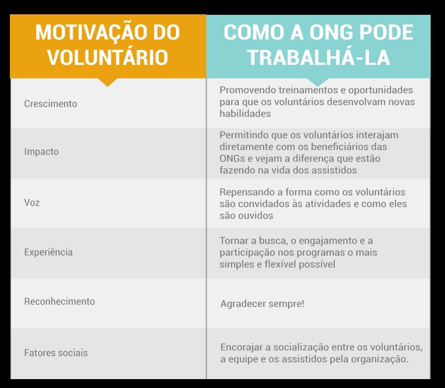 Tabela da motivação do voluntário e como a ONG pode trabalhá-la